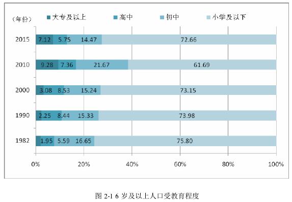 图 2-1 6 岁及以上人口受教育程度