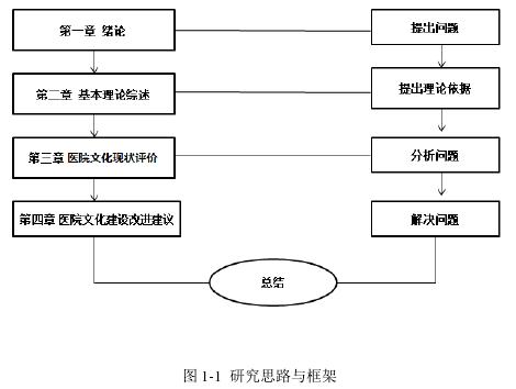 图 1-1研究思路与框架