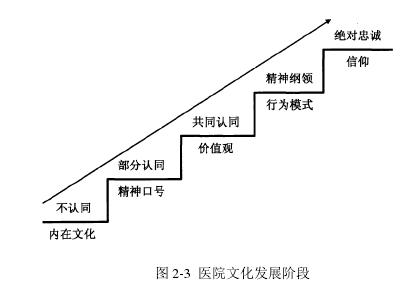图 2-3医院文化发展阶段