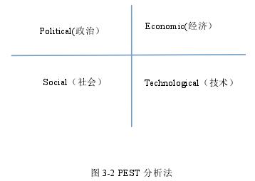 圖 3-2 PEST 分析法