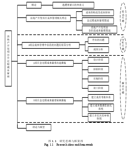 图 1.1研究思路与框架图