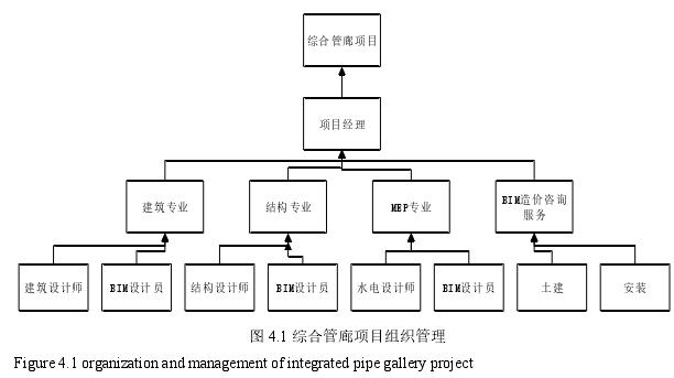 图 4.1 综合管廊项目组织管理