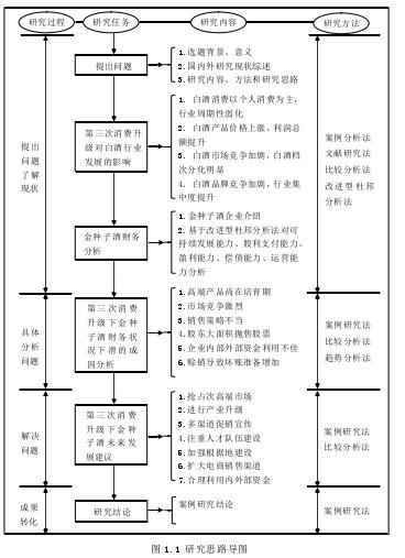 图 1.1 研究思路导图