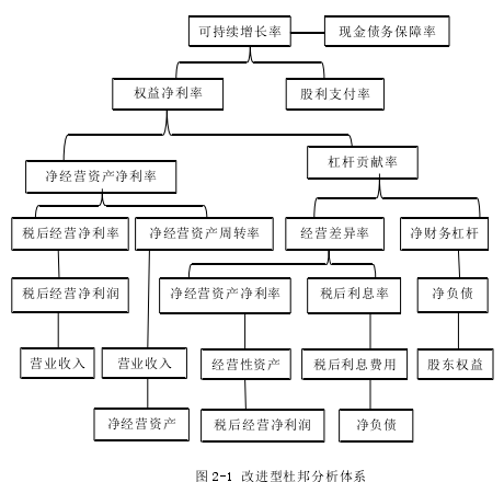 圖 2-1 改進型杜邦分析體系