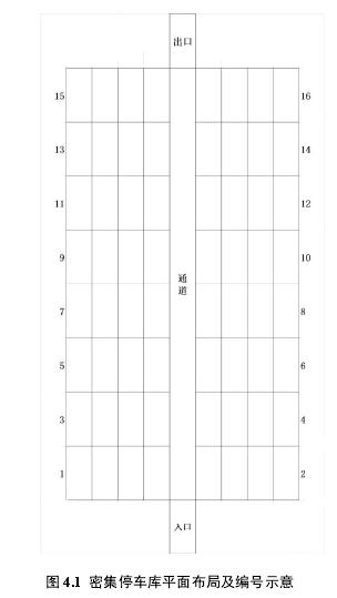 图 4.1 密集停车库平面布局及编号示意