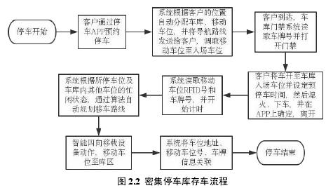 图 2.2 密集停车库存车流程