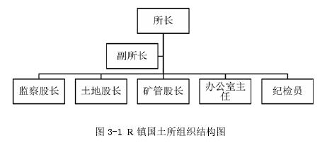 图 3-1 R 镇国土所组织结构图