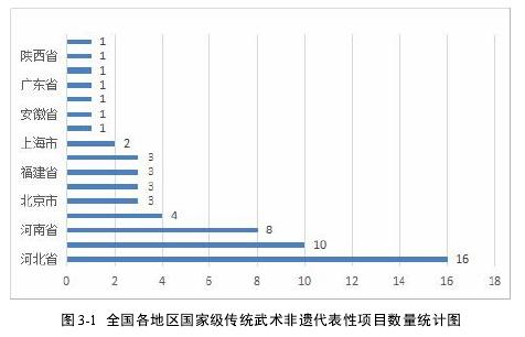 图 3-1 全国各地区国家级传统武术非遗代表性项目数量统计图