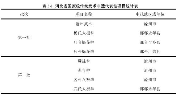 表 3-1 河北省国家级传统武术非遗代表性项目统计表
