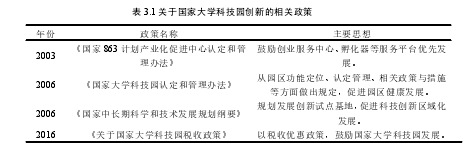 表 3.1 关于国家大学科技园创新的相关政策