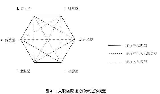 图 4-1 人职匹配理论的六边形模型