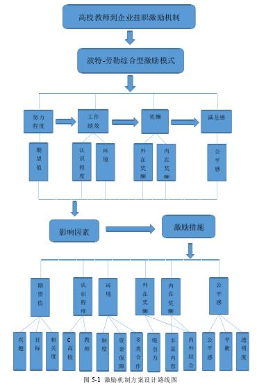图 5-1 激励机制方案设计路线图