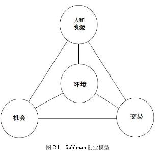 图 2.1 Sahlman 创业模型