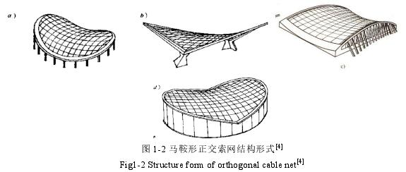 圖 1-2 馬鞍形正交索網結構形式