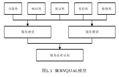 图1.1 SERVQUAL模型