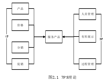 图2.1PS7理论