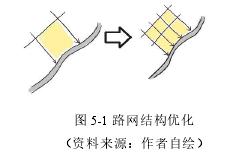 图 5-1 路网布局优化