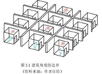 图 2-1 建筑角度的疆域