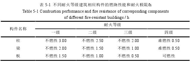 表 5-1不同耐火等级建筑相应构件的燃烧性能和耐火极限/h