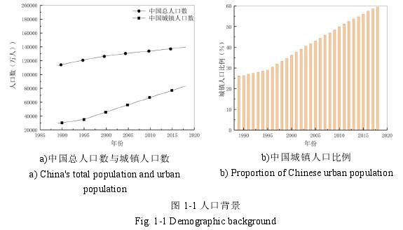 图 1-1 人口背景
