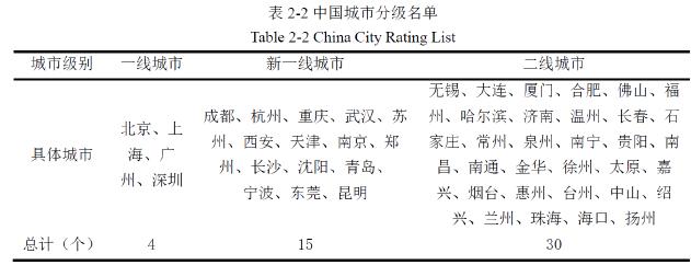 个2-2中国城市分级名单