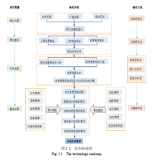 圖 1.1技術路線圖