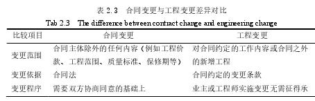 表 2.3合同變更與工程變更差異對比