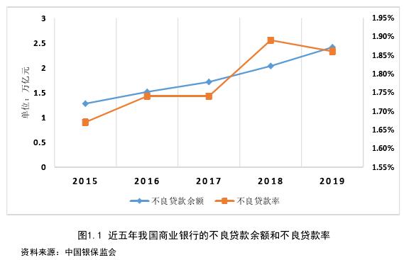 图1.1 近五年我国商业银行的不良贷款余额和不良贷款率