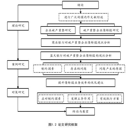 图1.2 论文研究框架