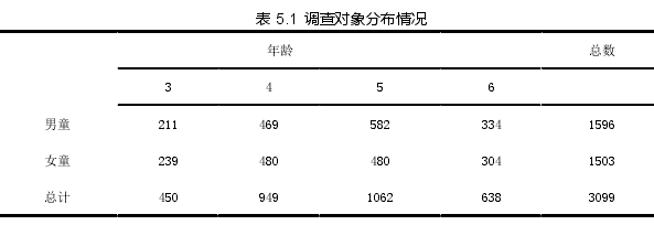 表 5.1调查对象分布情况