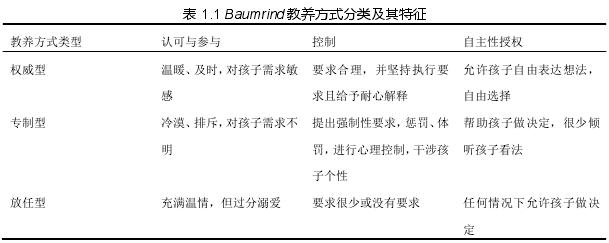 表 1.1 Baumrind 教养方式分类及其特征