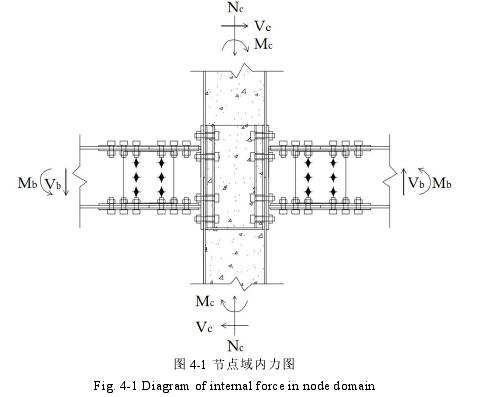 图 4-1 节点域内力图