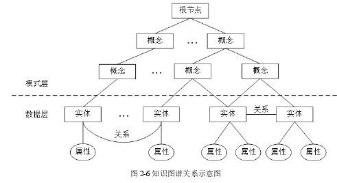 图 2-6 知识图谱关系示意图