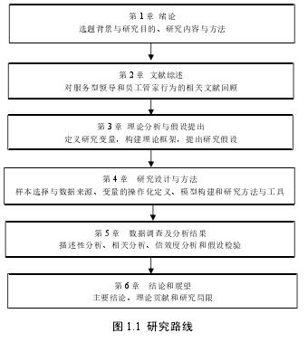 图 1.1 研究路线
