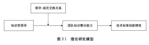 图 3.1 理论研究模型