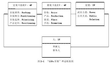 """图 2-1 """"11Ps 营销""""理论构架图"""