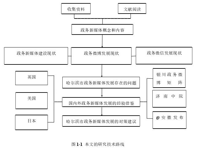 图 1-1 本文的研究技术路线