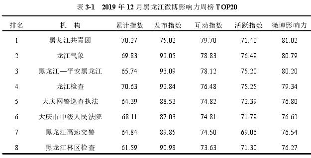 表 3-1 2019 年 12 月黑龙江微博影响力周榜 TOP20