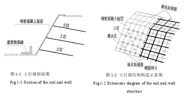 图 1-1 土钉墙剖面图