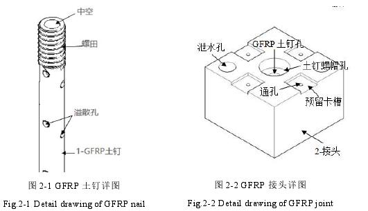 图 2-1 GFRP 土钉详图