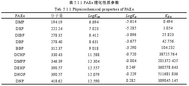 表 5.1.1 PAEs 理化性质参数