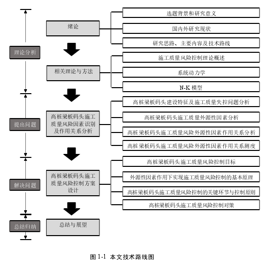 图 1-1本文技术路线图