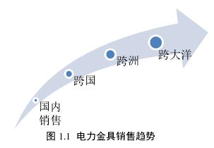 图 1.1电力金具销售趋势