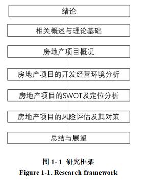 图1-1研究框架
