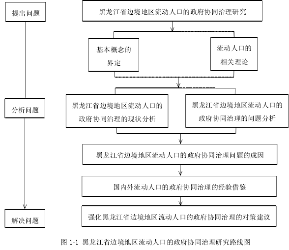 图 1-1 黑龙江省边境地区流动人口的政府协同治理研究路线图