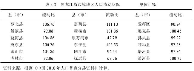 表 3-2 黑龙江省边境地区人口流动状况 单位:%