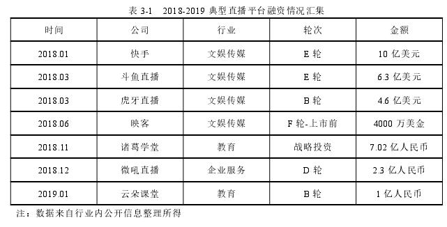表 3-1 2018-2019 典型直播平台融资情况汇集