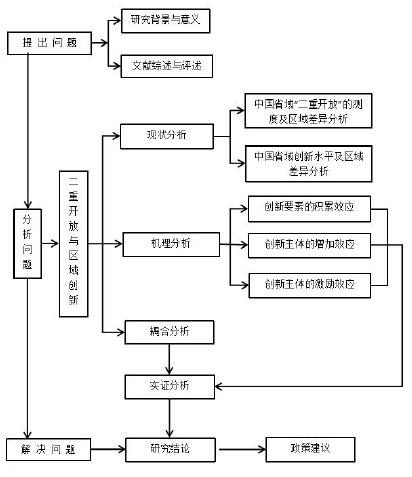 图 1-1 论文的研究框架