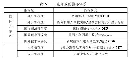 表 2-1 二重开放的指标体系