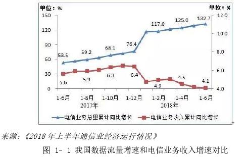 图 1- 1 我国数据流量增速和电信业务收入增速对比